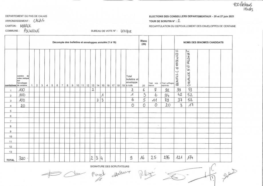 Resultats departementales 2eme tour