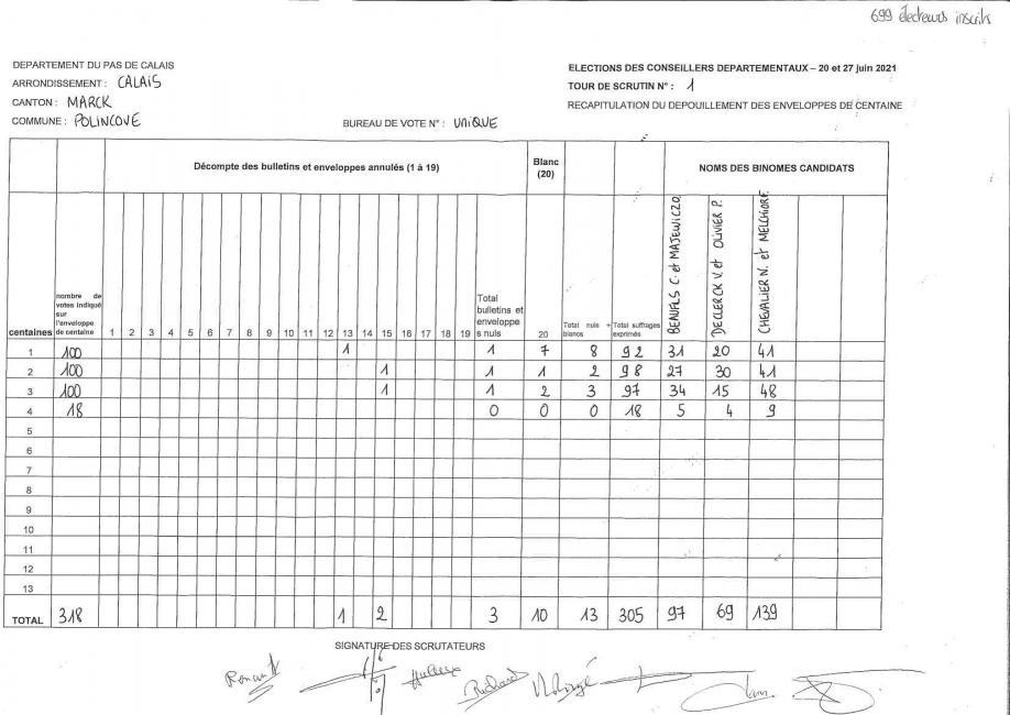 Resultats departementales polincove